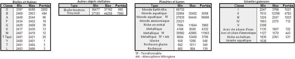 ed-exploration-valeur-des-astres-planetes-etoiles