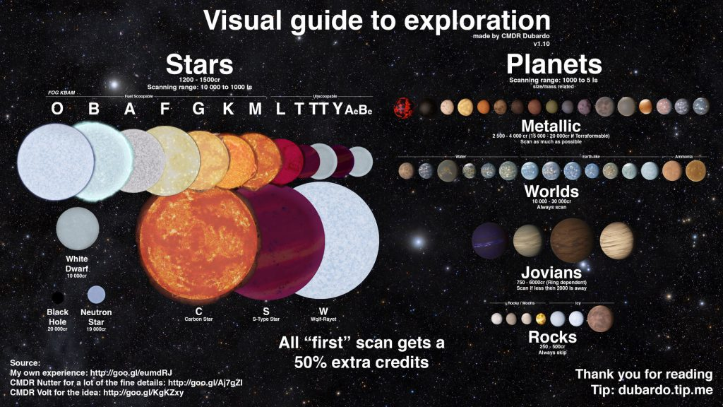 exploration-visual-guide